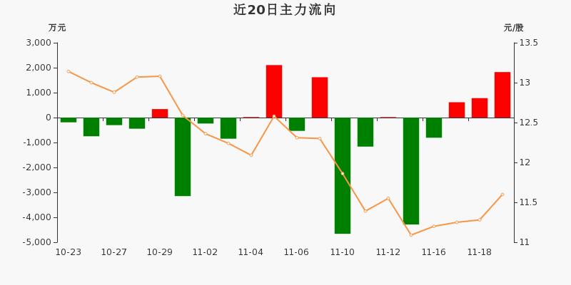海信视像:主力资金连续3天净流入累计3217.66万元(11-19)图3