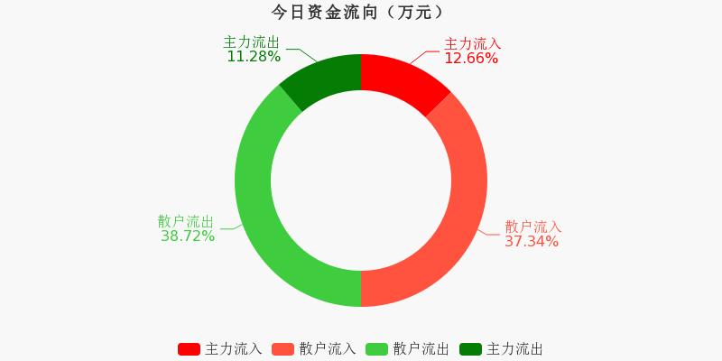 华能国际:主力资金净流入206.5万元,净占比2.70%(11-19)图1