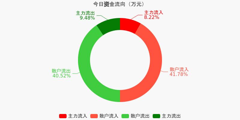 浙江广厦:主力资金净流出43.03万元,净占比-2.45%(12-09)图1