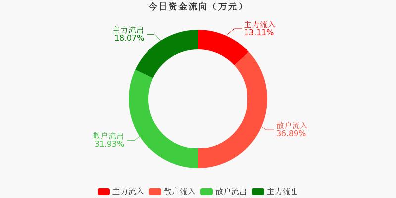 厦门象屿:主力资金净流出2756.25万元,净占比-9.67%(11-25)图1