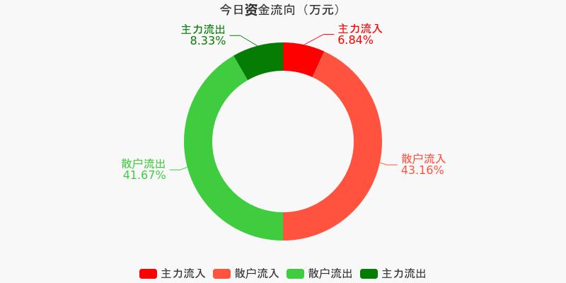 黄山旅游:主力资金连续5天净流出累计629.45万元(12-11)图1