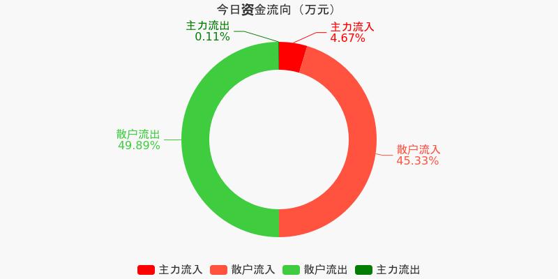 浙江广厦:主力资金净流入57.7万元,净占比8.07%(12-08)图1