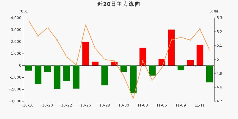 华能国际:主力资金净流出1424.25万元,净占比-9.55%(11-12)图3