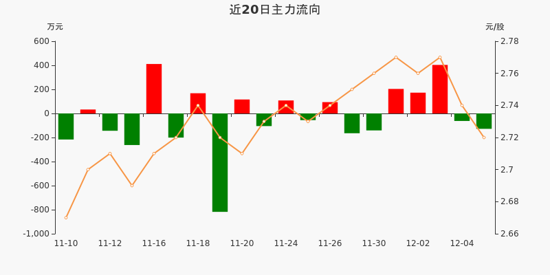 福建高速:主力资金净流出127.86万元,净占比-6.21%(12-07)图3