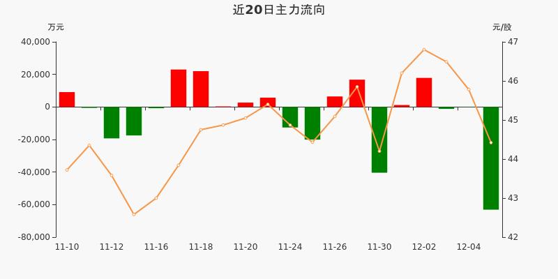 招商银行:主力净流出6.31亿元,居两市第二(12-07)图3