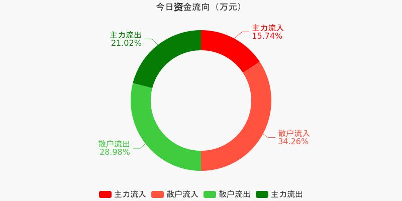 宝钢股份:主力资金净流出6401.61万元,净占比-9.38%(12-11)图1