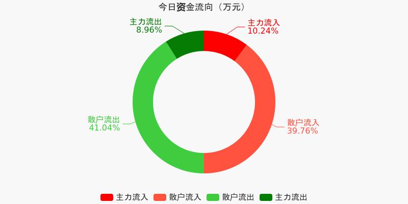 五矿发展:主力资金净流入251.19万元,净占比2.47%(12-11)图1
