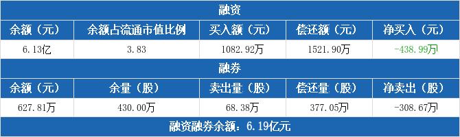 山东钢铁:融资净偿还438.99万元,融资余额6.13亿元(12-03)
