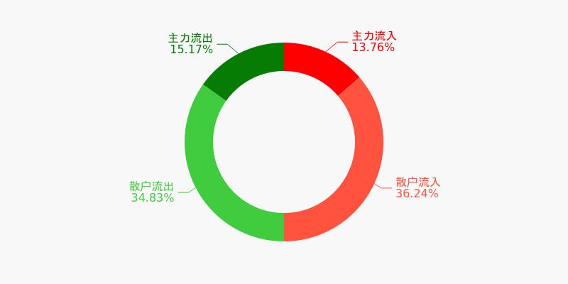 上港集团盘前回顾(12-09)图1
