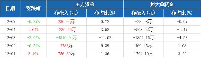中直股份:主力资金净流入236.95万元,净占比0.72%(12-07)图2