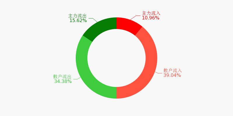 中国医药盘前回顾(11-26)图1
