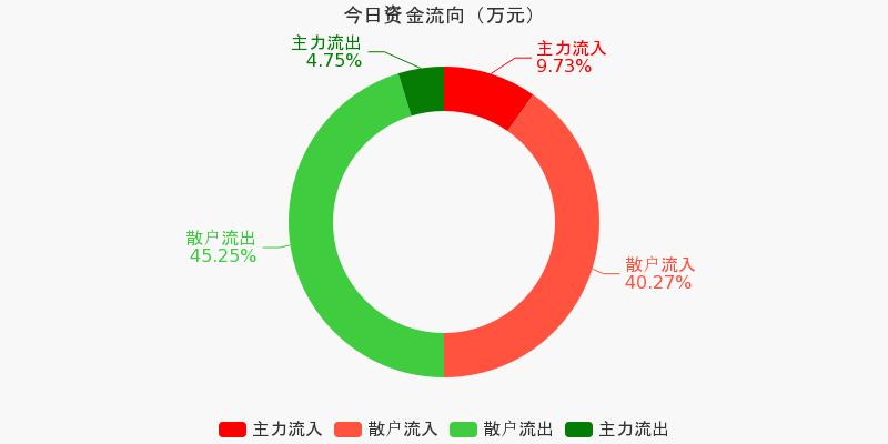 浙江广厦:主力资金净流入227.84万,净占比9.77%(10-12)图1