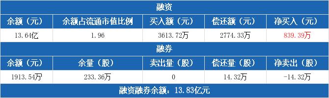 南京银行融资净买入839.39万元,融券卖出0股