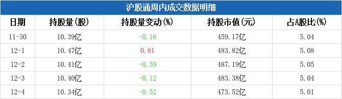 招商银行本周被沪股通减持2.88亿元,周内减持市值两市排名第17