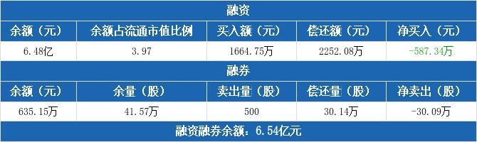 中国医药:连续3日融资净偿还累计1187.44万元(12-03)
