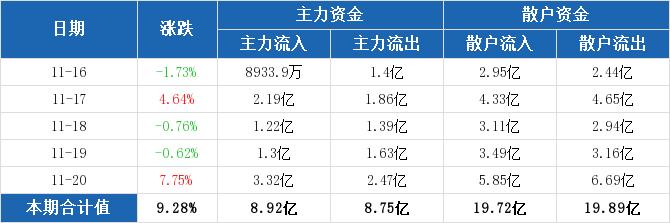 资金流向周汇总:东风汽车本周主力资金净流入1685.22万元