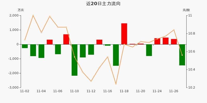 歌华有线:主力资金净流出1463.69万元,净占比-11.11%(11-27)图3