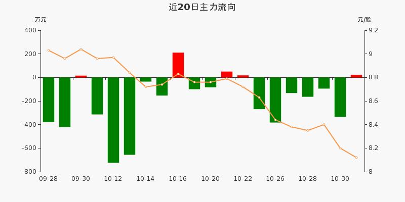 黄山旅游:主力资金净流入21.29万元,净占比0.89%(11-02)图3