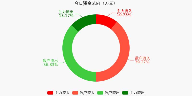 四川路桥:主力资金净流出567.68万元,净占比-4.75%(12-10)图1