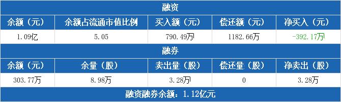 金达莱融资净偿还392.17万元,融券卖出3.28万股