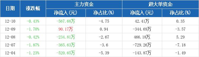 四川路桥:主力资金净流出567.68万元,净占比-4.75%(12-10)图2