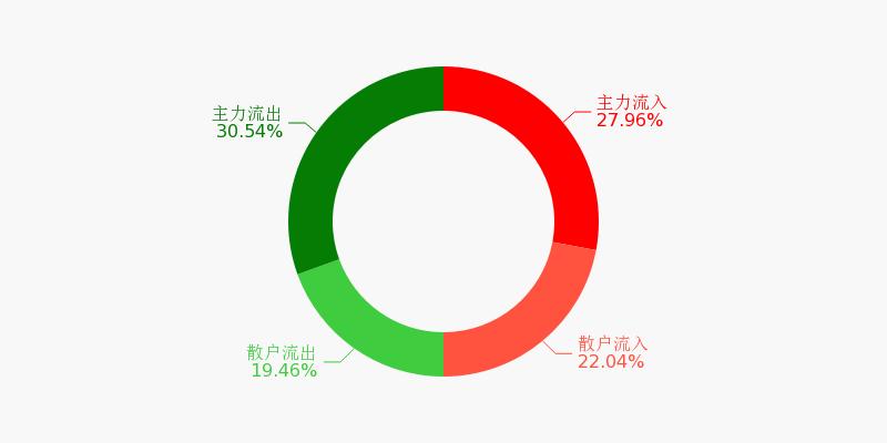 民生银行盘前回顾(11-25)图1