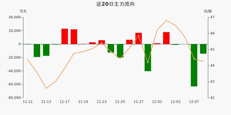 招商银行:主力资金连续4天净流出累计7.87亿元(12-08)图3