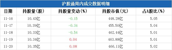 招商银行本周被沪股通减持4.14亿元,周内减持市值两市排名第11