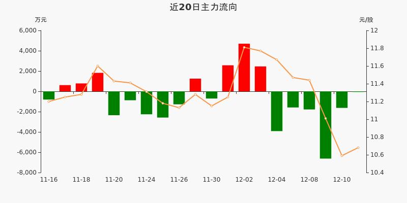 海信视像:主力资金连续6天净流出累计1.56亿元(12-11)图3