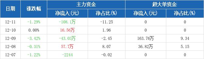 浙江广厦:主力资金净流出108.1万元,净占比-11.25%(12-11)图2