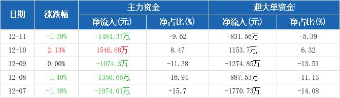 山东钢铁:主力资金净流出1484.37万元,净占比-9.62%(12-11)图2