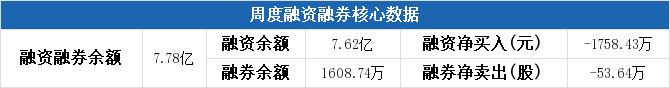 歌华有线本周融资净偿还1758.43万元,居文化传媒板块第三
