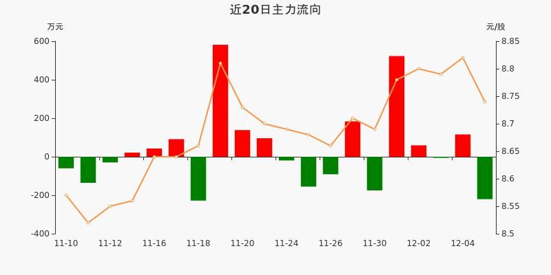 黄山旅游:主力资金净流出220.22万元,净占比-14.34%(12-07)图3