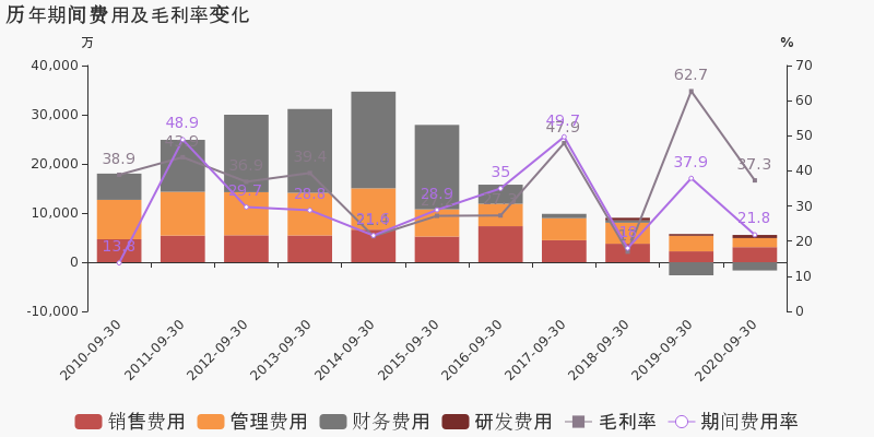 浙江广厦:2020年前三季度归母净利润为1126万元,同比下降99.1%图3