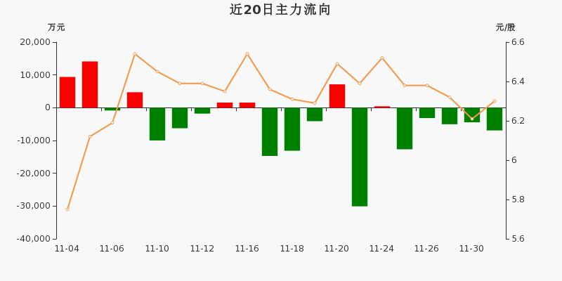 宝钢股份:主力资金连续5天净流出累计3.23亿元(12-01)图3