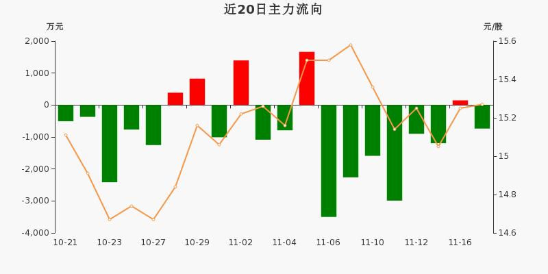 中国医药:主力资金净流出736.18万元,净占比-6.25%(11-17)图3