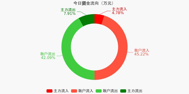 福建高速:主力资金净流出127.86万元,净占比-6.21%(12-07)图1
