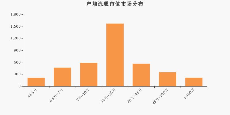 《【无极2在线登陆注册】威海广泰股东户数减少195户,户均持股20.61万元》
