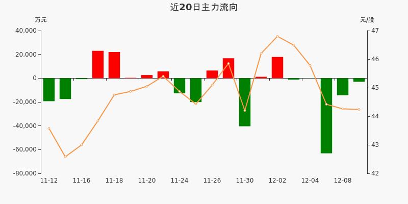 招商银行:主力资金连续5天净流出累计8.17亿元(12-09)图3