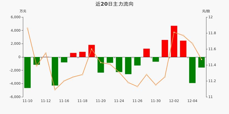 海信视像:主力资金净流出1585.66万元,净占比-7.06%(12-07)图3
