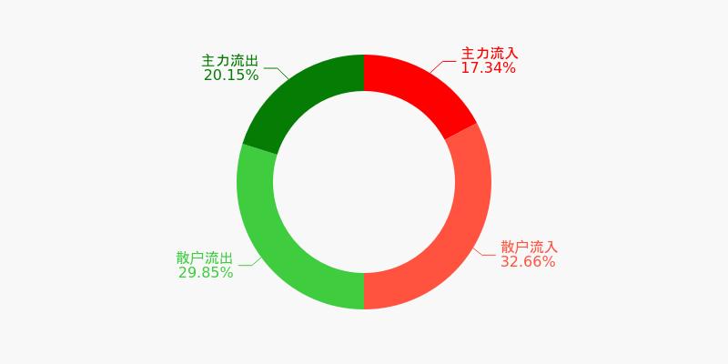 宝钢股份盘前回顾(12-09)图1