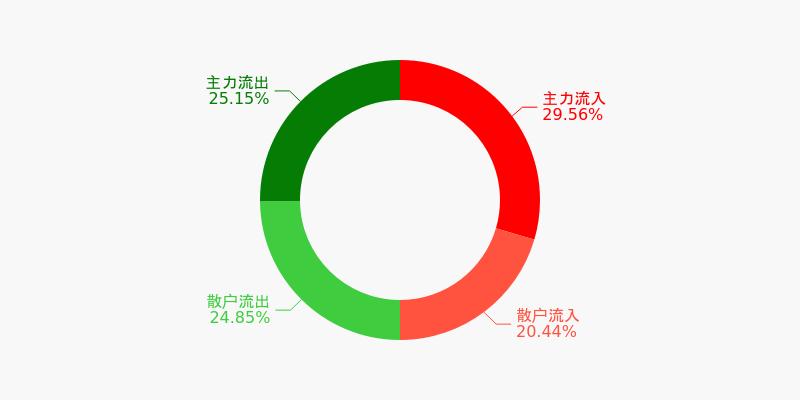 山东钢铁盘前回顾(12-10)
