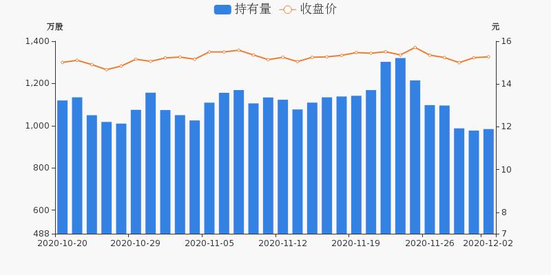 中国医药盘前回顾(12-02)图3