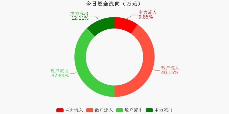 华能国际:主力资金净流出267.27万元,净占比-4.41%(11-20)图1