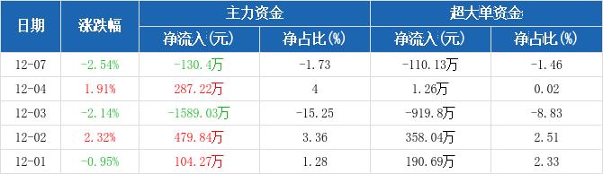 五矿发展:主力资金净流出130.4万元,净占比-1.73%(12-07)图2