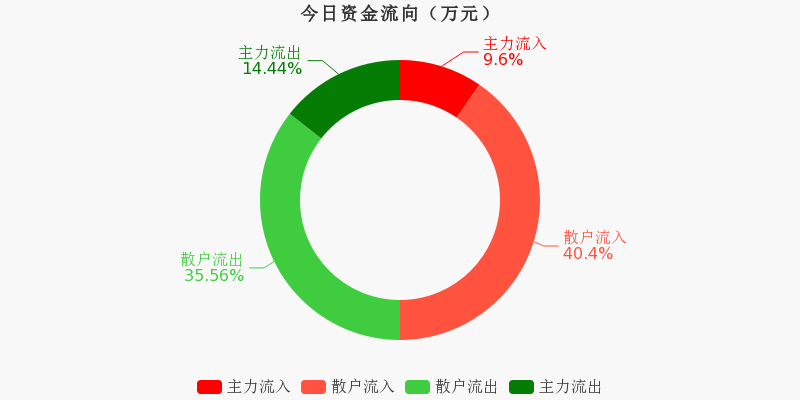 华能国际:主力资金净流出1424.25万元,净占比-9.55%(11-12)图1