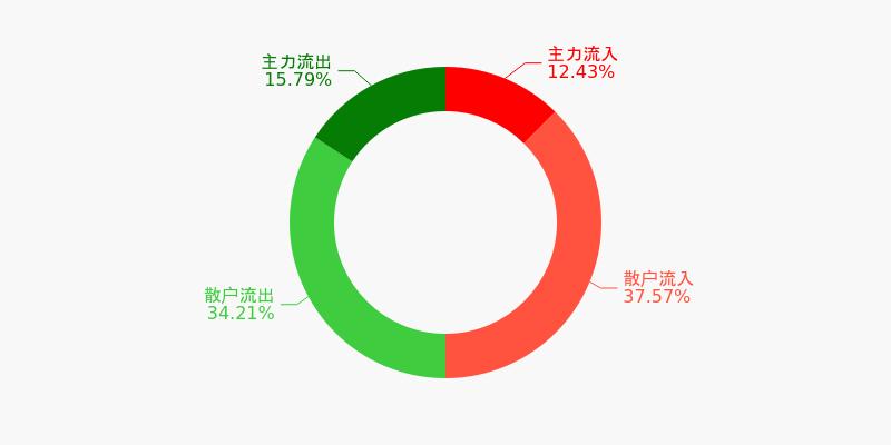 中直股份盘前回顾(12-08)图1