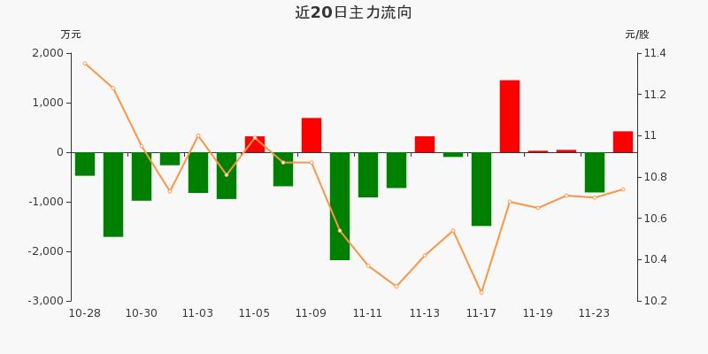 歌华有线:主力资金净流入421.48万元,净占比3.72%(11-24)图3