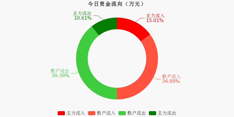 歌华有线:主力资金净流入2927.91万元,净占比8.70%(12-03)图1