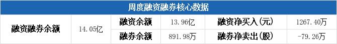 宝钢股份本周融资净买入1267.4万元,居钢铁行业板块第八